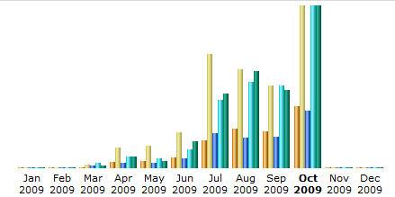 traffic stats image