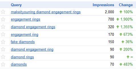 makeityourring diamond engagement rings traffic stats